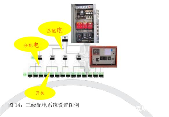 工厂采用三级配电系统,即由总配电箱,分配电箱和开关箱组成